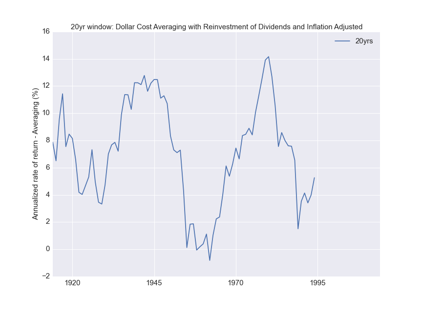 Inflation adjusted annualized rate of return for periodic payments investment for a 20 year period.