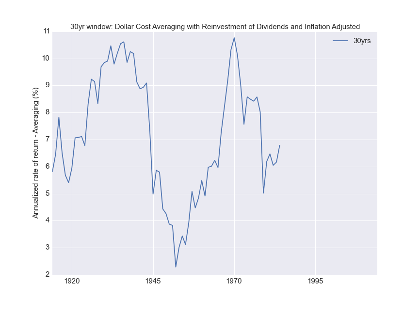 Inflation adjusted annualized rate of return for periodic payments investment for a 30 year period.
